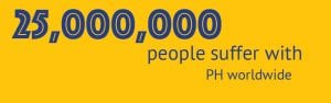 25,000,000 people suffer with PH worldwide